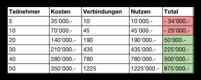 Tabelle_Netzwerk.png
